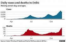 COVID-19 Kembali Serang Ibu Kota India, RS Dibanjiri Pasien