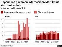 China salurkan utang dan hibah Rp12 kuadriliun ke 165 negara: Pemberi pinjaman yang baik atau lintah darat?