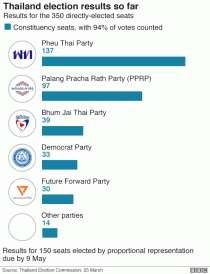 Mengapa Pemilu Thailand diwarnai 'keganjilan'? Media dan peretas pun dituding