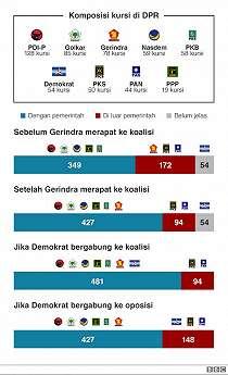 'Koalisi Gemuk' Kabinet Jokowi, Sinyal Negatif Demokrasi Indonesia?