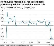 Hong Kong jatuh ke dalam resesi ekonomi pertama dalam satu dekade akibat unjuk rasa anti-pemerintahan