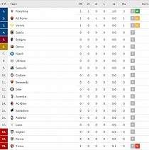 Klasemen Serie A Italia: AS Roma Tertahan, Fiorentina Duduk Manis di Puncak