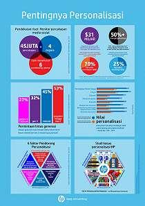 HP Personalization Pinwheel, Solusi Bagi Brand untuk Masuk ke Pasar Personalisasi