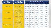 Tol Manado-Bitung  Resmi Berbayar Mulai  30 Oktober, Segini Tarifnya